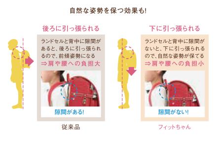 フィットちゃん背カンと従来品の比較図