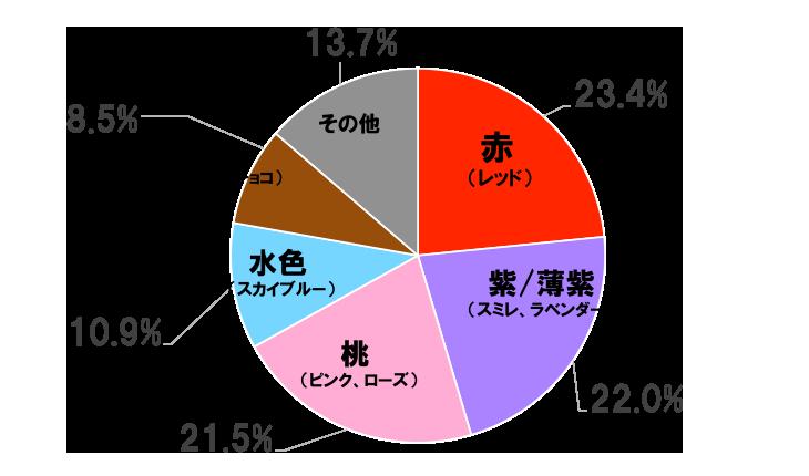 カラー別人気ランキング