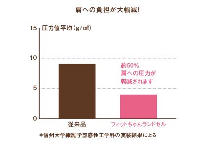 肩への負担の比較図